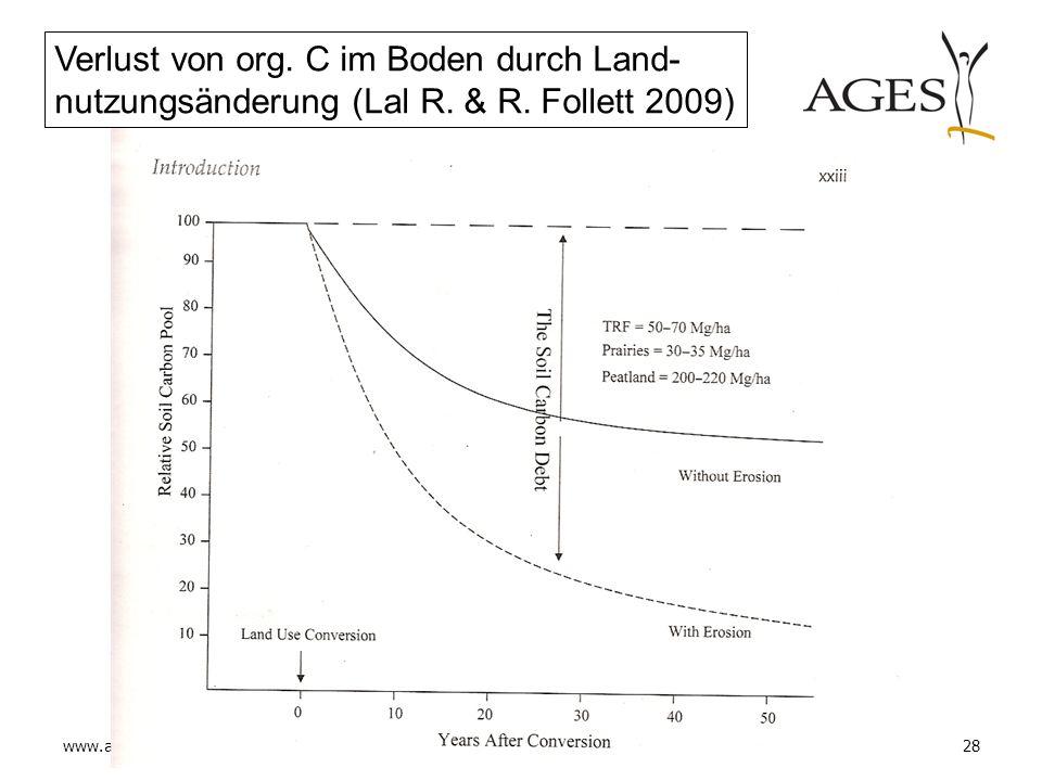 www.ages.at28 Verlust von org. C im Boden durch Land- nutzungsänderung (Lal R. & R. Follett 2009)