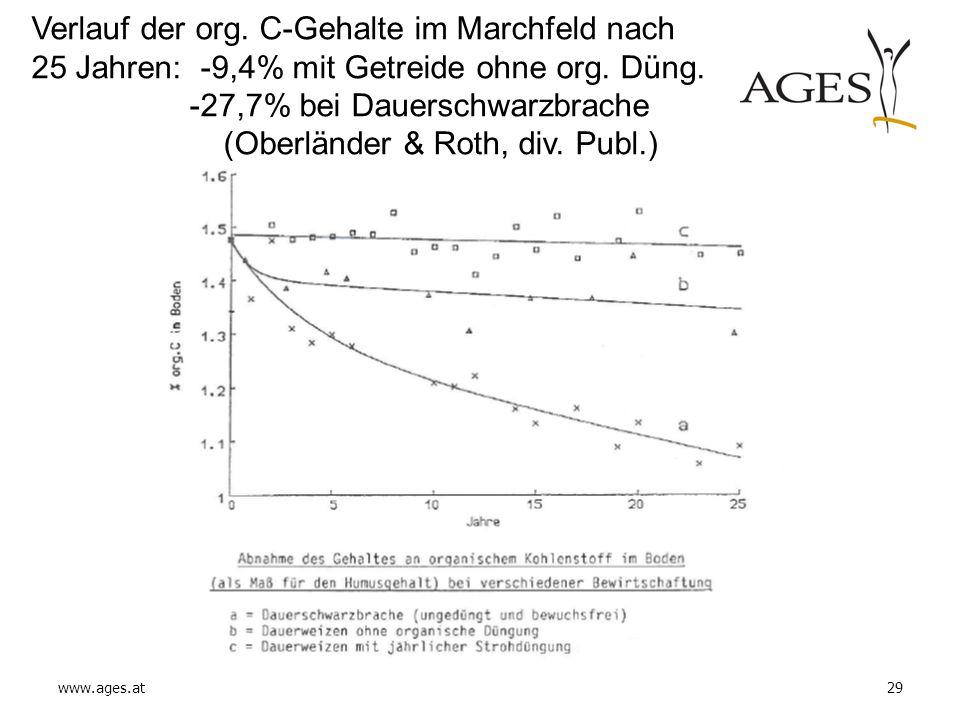 www.ages.at29 Verlauf der org. C-Gehalte im Marchfeld nach 25 Jahren: -9,4% mit Getreide ohne org. Düng. -27,7% bei Dauerschwarzbrache (Oberländer & R