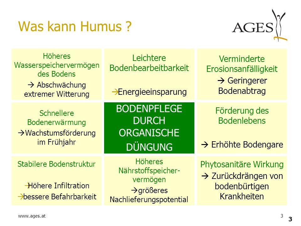 www.ages.at3 3 Phytosanitäre Wirkung  Zurückdrängen von bodenbürtigen Krankheiten Höheres Nährstoffspeicher- vermögen  größeres Nachlieferungspotent