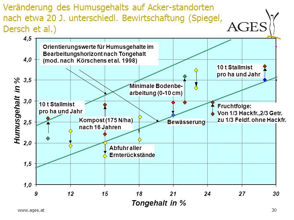 www.ages.at30 Veränderung des Humusgehalts auf Acker-standorten nach etwa 20 J. unterschiedl. Bewirtschaftung (Spiegel, Dersch et al.) 1,0 1,5 2,0 2,5