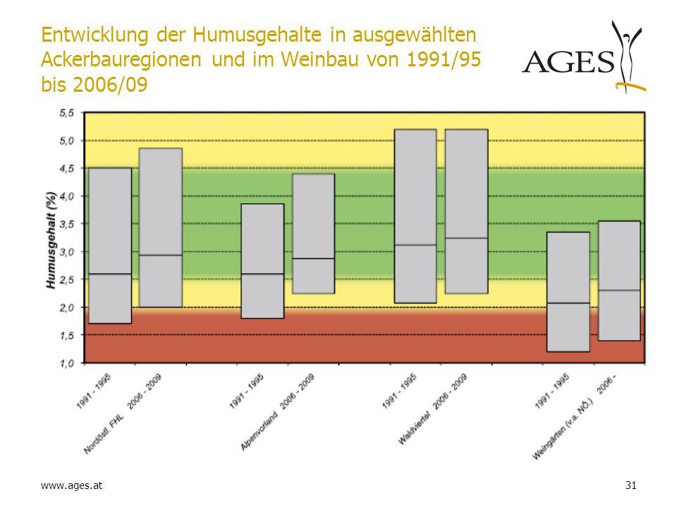 www.ages.at31 Entwicklung der Humusgehalte in ausgewählten Ackerbauregionen und im Weinbau von 1991/95 bis 2006/09