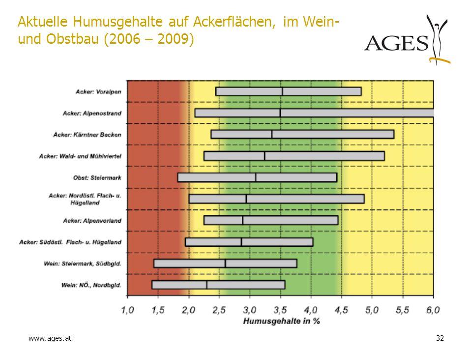 www.ages.at32 Aktuelle Humusgehalte auf Ackerflächen, im Wein- und Obstbau (2006 – 2009)
