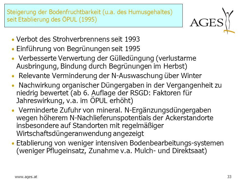 www.ages.at33 Steigerung der Bodenfruchtbarkeit (u.a. des Humusgehaltes) seit Etablierung des ÖPUL (1995) Verbot des Strohverbrennens seit 1993 Einfüh