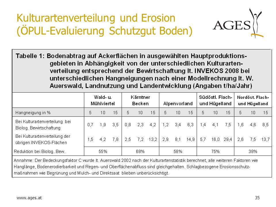 www.ages.at35 Kulturartenverteilung und Erosion (ÖPUL-Evaluierung Schutzgut Boden)