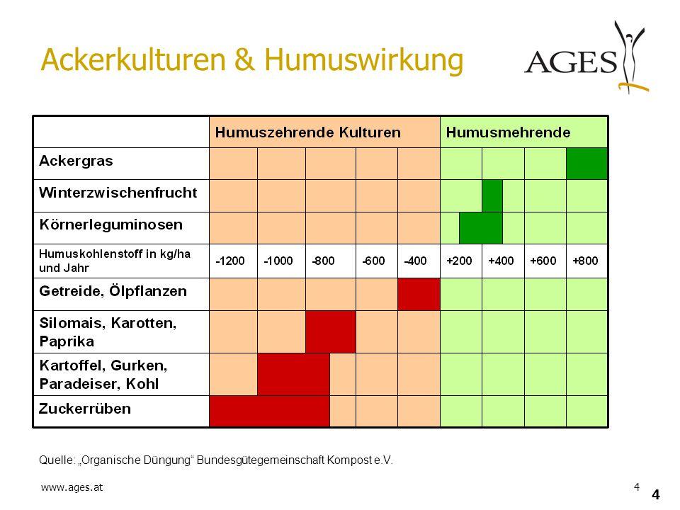 """www.ages.at4 4 Ackerkulturen & Humuswirkung Quelle: """"Organische Düngung"""" Bundesgütegemeinschaft Kompost e.V."""