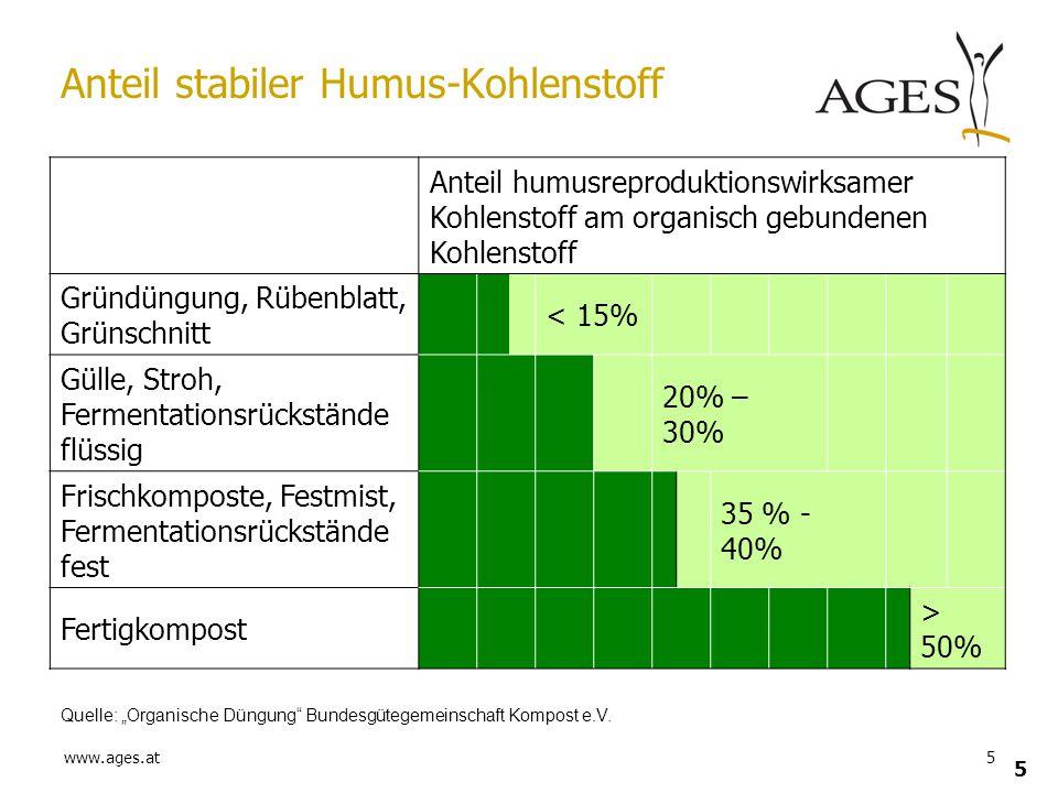 www.ages.at5 5 Anteil stabiler Humus-Kohlenstoff Anteil humusreproduktionswirksamer Kohlenstoff am organisch gebundenen Kohlenstoff Gründüngung, Rüben