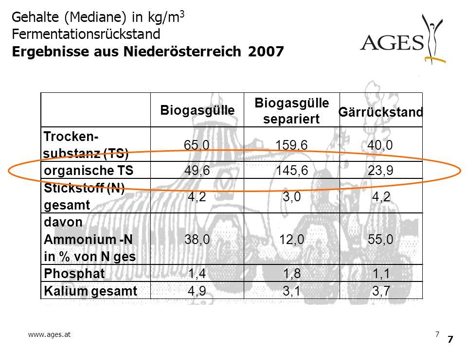 www.ages.at7 7 Gehalte (Mediane) in kg/m 3 Fermentationsrückstand Ergebnisse aus Niederösterreich 2007 4,23,04,2 38,012,055,0 1,41,81,1 4,93,13,7 Biog