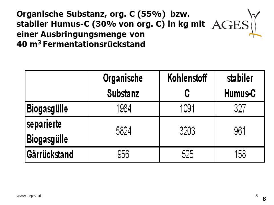 www.ages.at8 8 Organische Substanz, org. C (55%) bzw. stabiler Humus-C (30% von org. C) in kg mit einer Ausbringungsmenge von 40 m 3 Fermentationsrück
