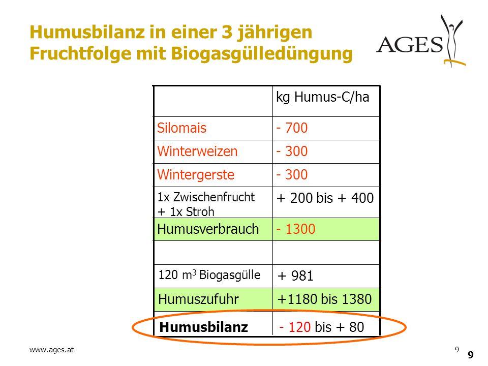 www.ages.at9 9 Humusbilanz in einer 3 jährigen Fruchtfolge mit Biogasgülledüngung - 1300Humusverbrauch + 200 bis + 400 1x Zwischenfrucht + 1x Stroh -