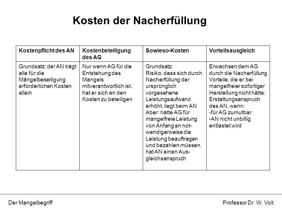 Kosten der Nacherfüllung Der Mangelbegriff Professor Dr. W. Voit Kostenpflicht des ANKostenbeteiligung des AG Sowieso-KostenVorteilsausgleich Grundsat