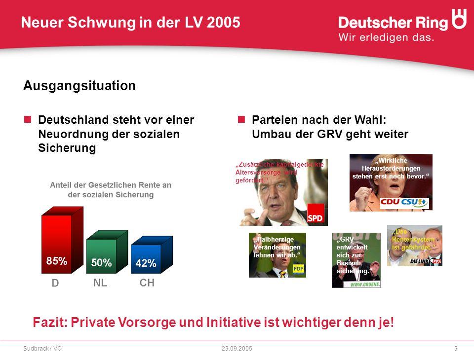 Neuer Schwung in der LV 2005 23.09.2005Sudbrack / VO14 RingStrategiePolicen - Einige Highlights l Liquiditätsoption Bereits nach 10 Jahren hat der Kunde die Möglichkeit, einmal jährlich Geld aus seinem Vertrag zu entnehmen.