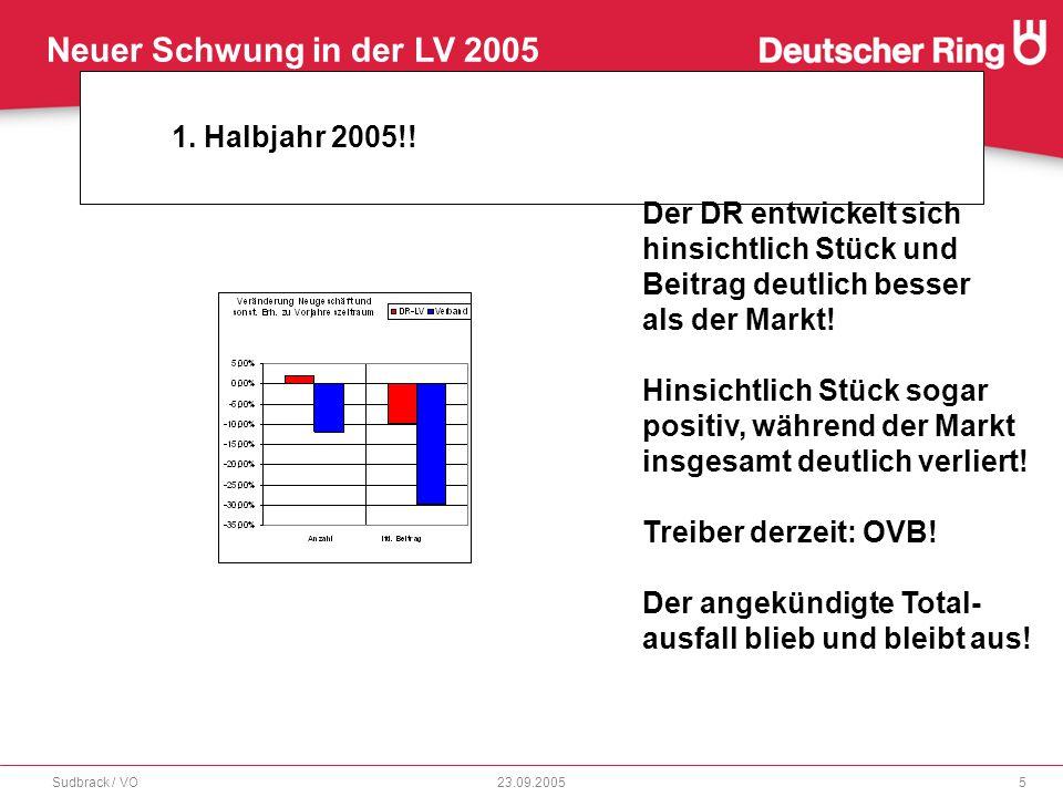 Neuer Schwung in der LV 2005 23.09.2005Sudbrack / VO6 Marktanteile: ë Deutscher Ring Gesamt =0,8%= Rang 33 von 120 ë Rente= 1,6%= Rang 19* von 120 ë Fondsgebundene Rente=3,6%= Rang 6* von 120 ë Marktanteil Rürup Gesamt=6,7%= Rang 2* von 120 ë Marktanteil Rürup Fonds= 12,1%= Rang 2* von 120 Der Deutsche Ring – unsere Stärken: Rente und Rürup.