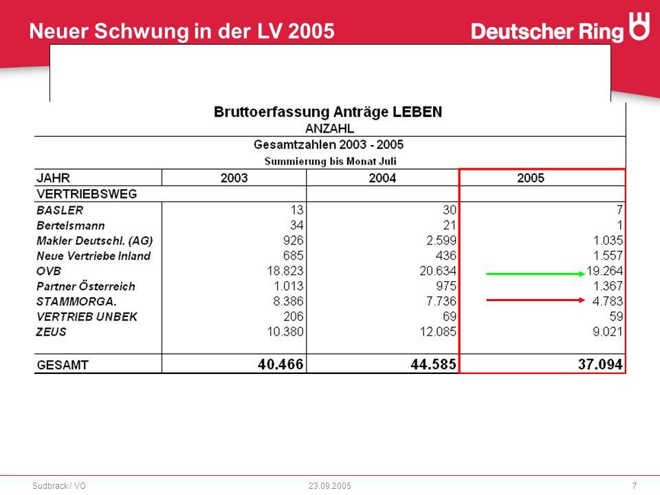 Neuer Schwung in der LV 2005 23.09.2005Sudbrack / VO18 RingStrategiePolicen - Fonds l Anlagestrategien bei mtl.Beiträgen unter 50 EUR l individuelle Fondsauswahl schon ab 50 EUR (NEU!)