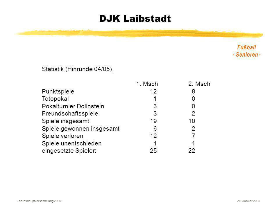 Jahreshauptversammlung 200528. Januar 2005 DJK Laibstadt Fußball - Senioren - Statistik (Hinrunde 04/05) 1. Msch2. Msch Punktspiele12 8 Totopokal 1 0