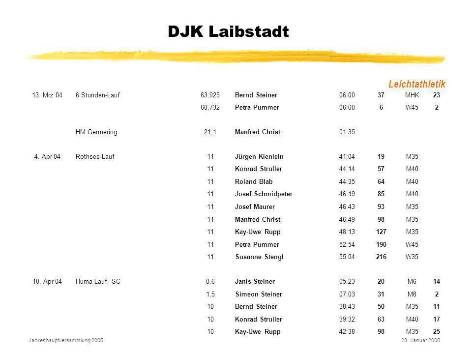 Jahreshauptversammlung 200528. Januar 2005 DJK Laibstadt Leichtathletik 13. Mrz 046 Stunden-Lauf63,925Bernd Steiner06:0037MHK23 60,732Petra Pummer06:0