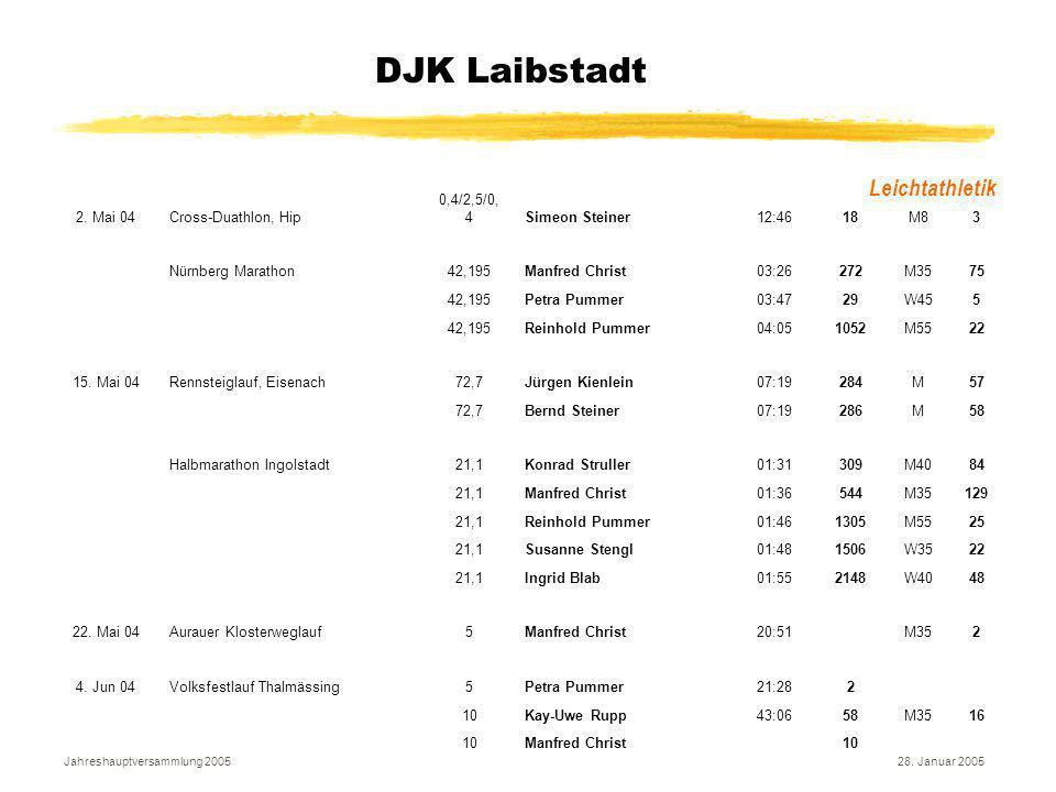 Jahreshauptversammlung 200528. Januar 2005 DJK Laibstadt Leichtathletik 2. Mai 04Cross-Duathlon, Hip 0,4/2,5/0, 4Simeon Steiner12:4618M83 Nürnberg Mar