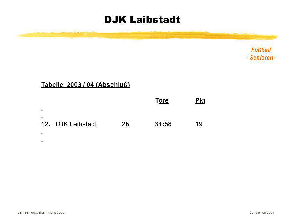 Jahreshauptversammlung 200528. Januar 2005 DJK Laibstadt Fußball - Senioren - Tabelle 2003 / 04 (Abschluß) Tore Pkt. 12.DJK Laibstadt26 31:5819.
