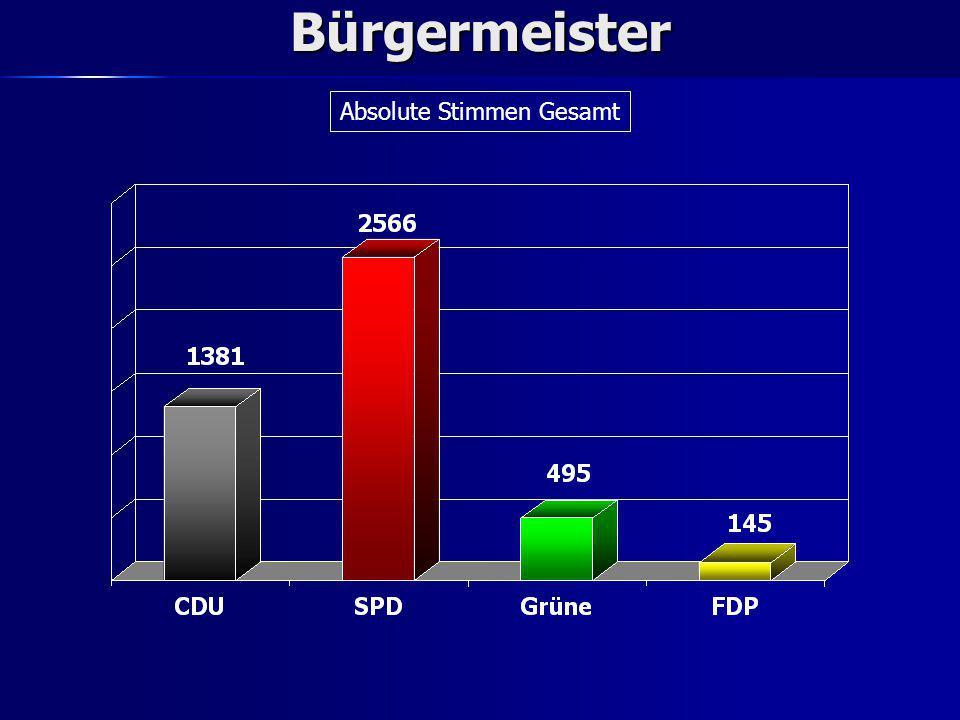 Bürgermeister Prozentuale Aufteilung Gesamt