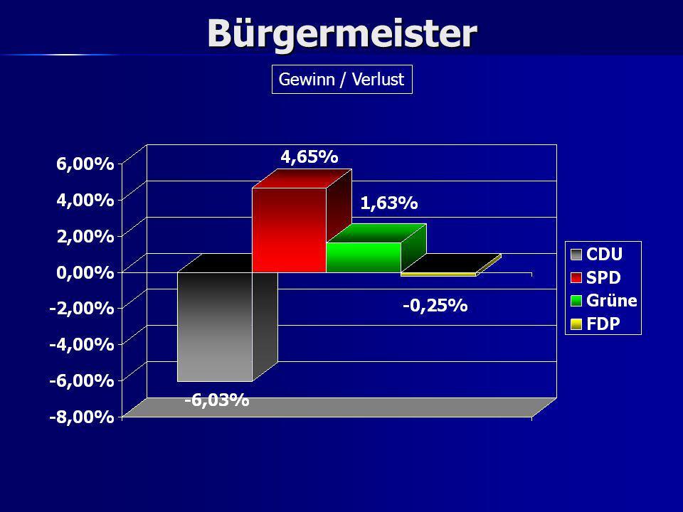 Gemeinderat Absolute Stimmen in den Wahlkreisen