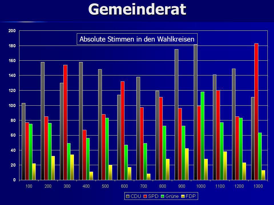 Gemeinderat Prozentuale Aufteilung in den Wahlkreisen