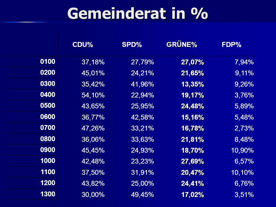 Gemeinderat in % CDU%SPD%GRÜNE%FDP% 0100 37,18%27,79%27,07%7,94% 0200 45,01%24,21%21,65%9,11% 0300 35,42%41,96%13,35%9,26% 0400 54,10%22,94%19,17%3,76% 0500 43,65%25,95%24,48%5,89% 0600 36,77%42,58%15,16%5,48% 0700 47,26%33,21%16,78%2,73% 0800 36,06%33,63%21,81%8,48% 0900 45,45%24,93%18,70%10,90% 1000 42,48%23,23%27,69%6,57% 1100 37,50%31,91%20,47%10,10% 1200 43,82%25,00%24,41%6,76% 1300 30,00%49,45%17,02%3,51%