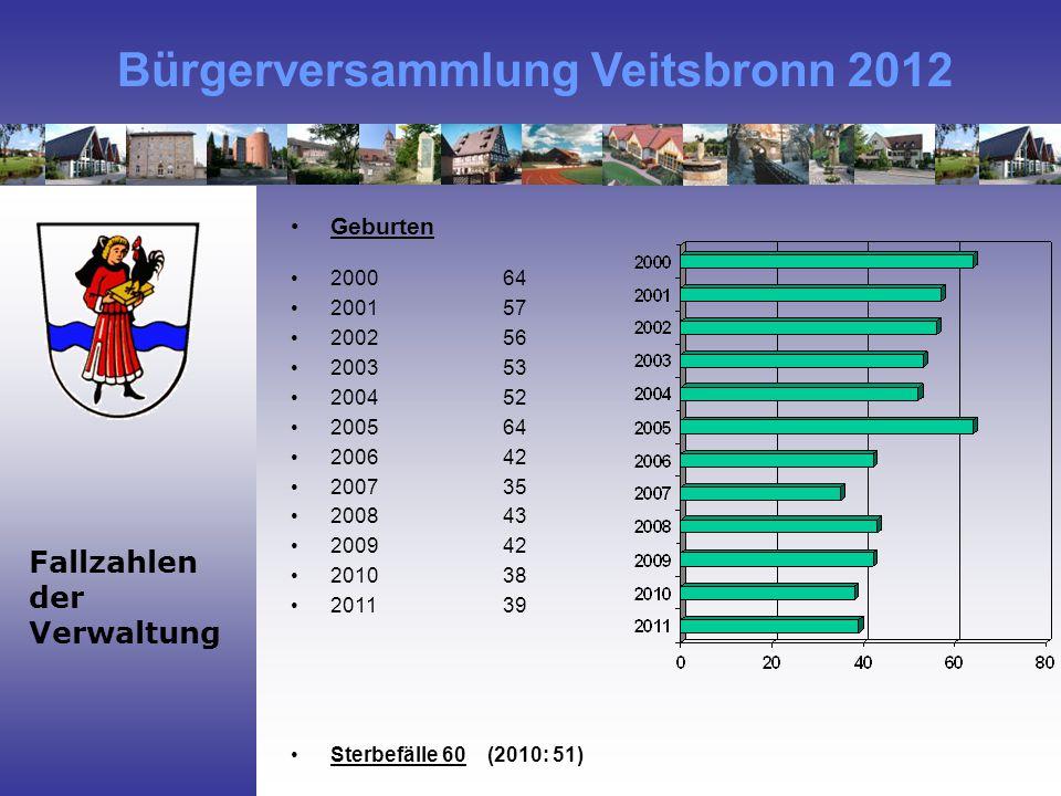 Bürgerversammlung Veitsbronn 2012 Fallzahlen der Verwaltung Geburten 200064 200157 200256 200353 200452 200564 200642 200735 200843 200942 201038 201139 Sterbefälle 60 (2010: 51)