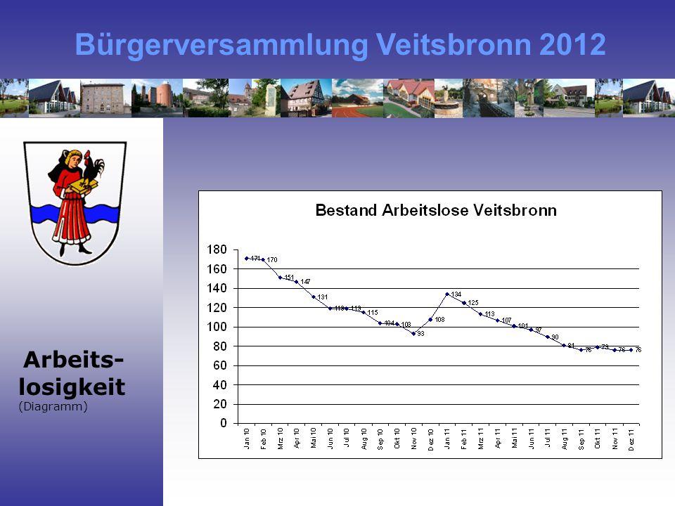 Bürgerversammlung Veitsbronn 2012 Arbeits- losigkeit (Diagramm)