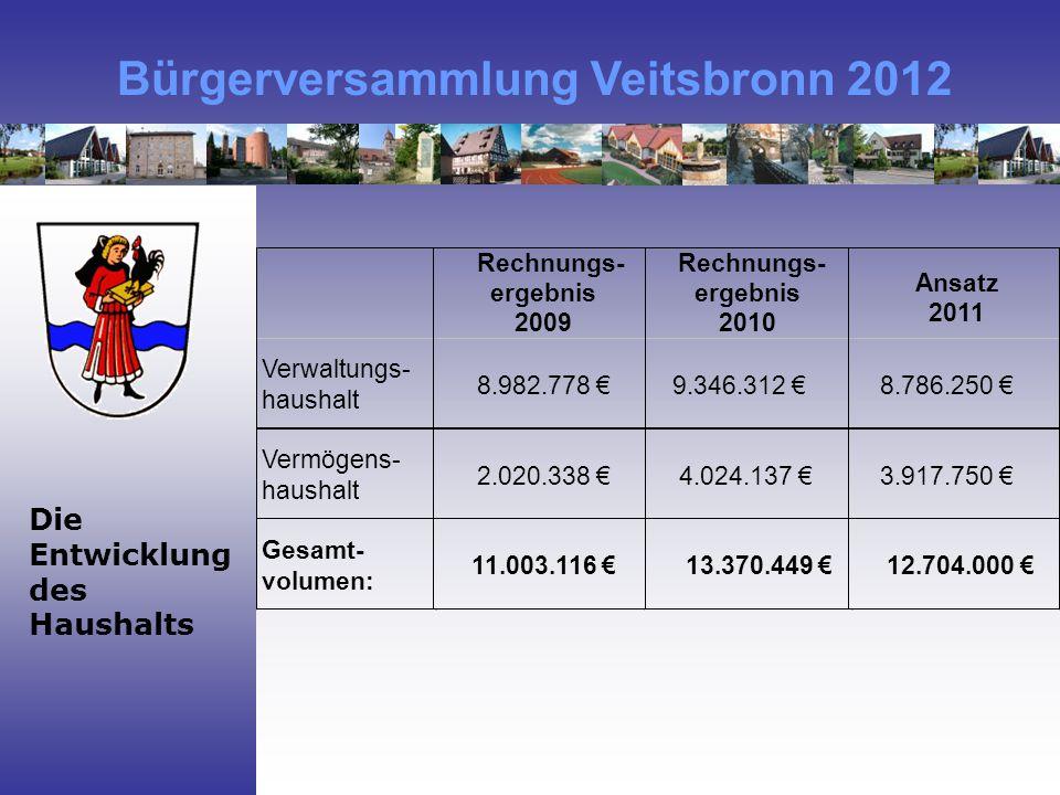 Rechnungs- ergebnis 2009 Rechnungs- ergebnis 2010 Ansatz 2011 Verwaltungs- haushalt Vermögens- haushalt Gesamt- volumen: 8.982.778 €9.346.312 €8.786.250 € 2.020.338 € 4.024.137 €3.917.750 € 11.003.116 € 13.370.449 € 12.704.000 € Bürgerversammlung Veitsbronn 2012 Die Entwicklung des Haushalts