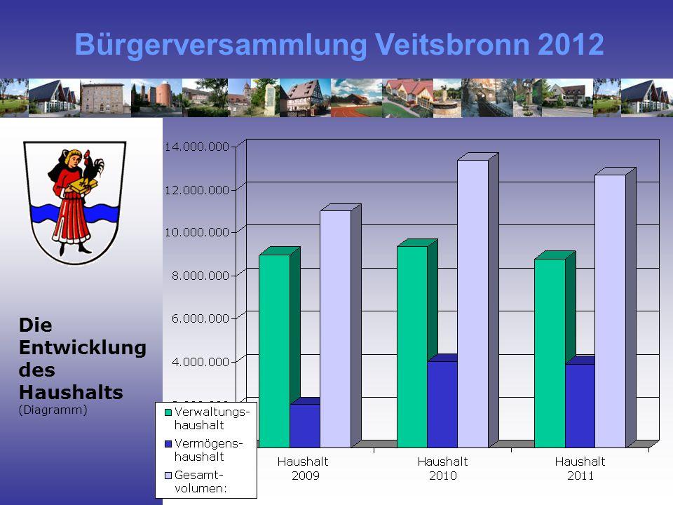 Bürgerversammlung Veitsbronn 2012 Die Entwicklung des Haushalts (Diagramm)
