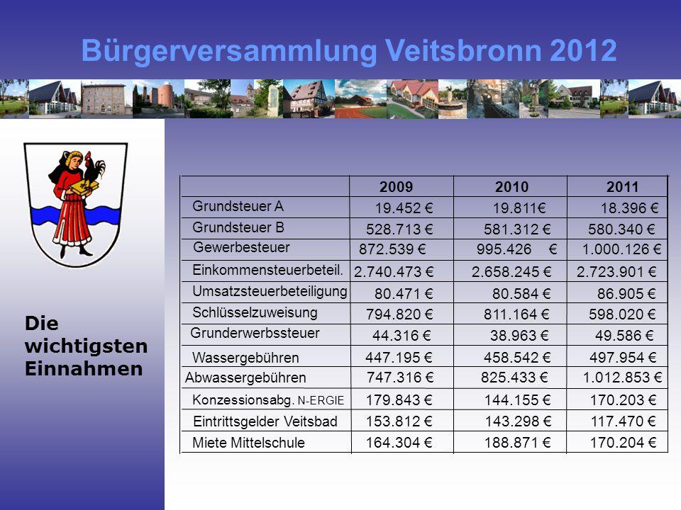200920102011 Grundsteuer A 19.452 €19.811€ 18.396 € Grundsteuer B 528.713 €581.312 €580.340 € Gewerbesteuer 872.539 €995.426 €1.000.126 € Einkommensteuerbeteil.