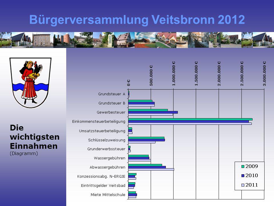 Bürgerversammlung Veitsbronn 2012 Die wichtigsten Einnahmen (Diagramm)