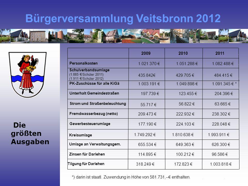 200920102011 Personalkosten 1.021.370 €1.051.288 €1.082.488 € Schulverbandsumlage (1.885 €/Schüler 2011) (1.911 €/Schüler 2012) 435.842€429.705 € 484.415 € PK-Zuschüsse für alle KiGä 1.003.191 €1.049.898 €1.091.345 € * Unterhalt Gemeindestraßen 197.739 €123.455 €204.396 € Strom und Straßenbeleuchtung 56.822 €63.665 € Fremdwasserbezug (netto) 209.473 €222.932 €238.302 € Gewerbesteuerumlage 177.190 €224.103 €228.048 € Kreisumlage 1.749.292 €1.810.638 €1.993.911 € Umlage an Verwaltungsgem.