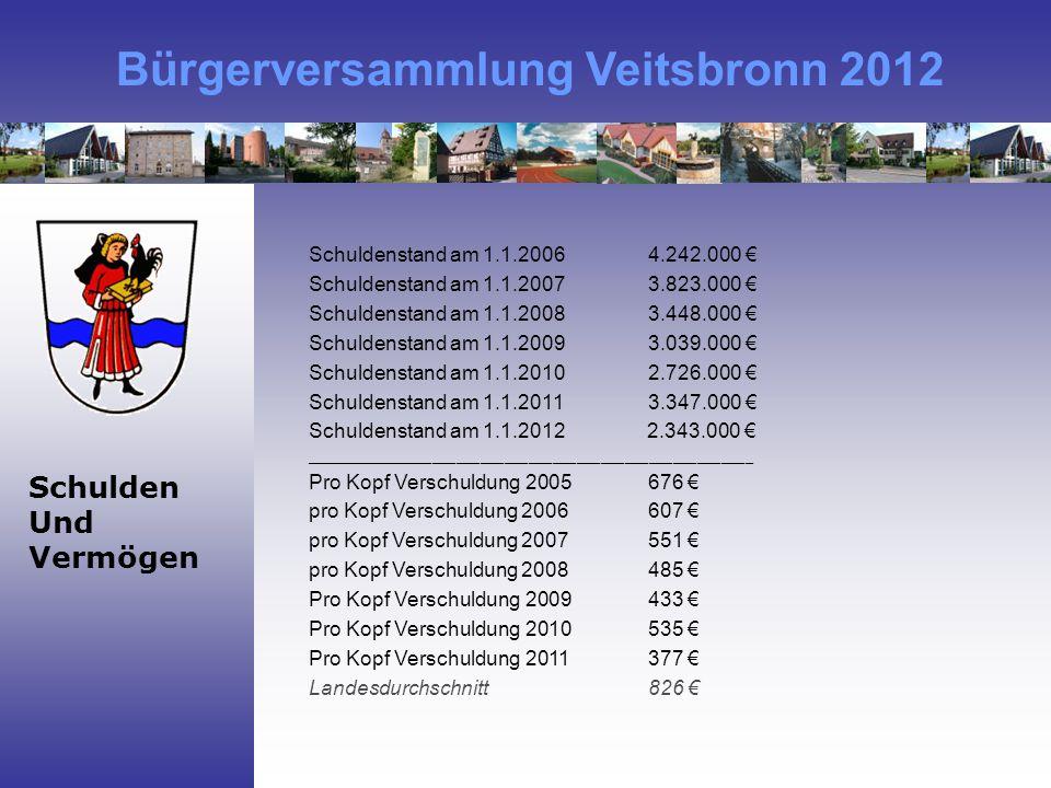 Bürgerversammlung Veitsbronn 2012 Schulden Und Vermögen Schuldenstand am 1.1.20064.242.000 € Schuldenstand am 1.1.20073.823.000 € Schuldenstand am 1.1.20083.448.000 € Schuldenstand am 1.1.2009 3.039.000 € Schuldenstand am 1.1.20102.726.000 € Schuldenstand am 1.1.20113.347.000 € Schuldenstand am 1.1.2012 2.343.000 € ________________________________________________________ Pro Kopf Verschuldung 2005676 € pro Kopf Verschuldung 2006607 € pro Kopf Verschuldung 2007551 € pro Kopf Verschuldung 2008485 € Pro Kopf Verschuldung 2009433 € Pro Kopf Verschuldung 2010535 € Pro Kopf Verschuldung 2011377 € Landesdurchschnitt 826 €