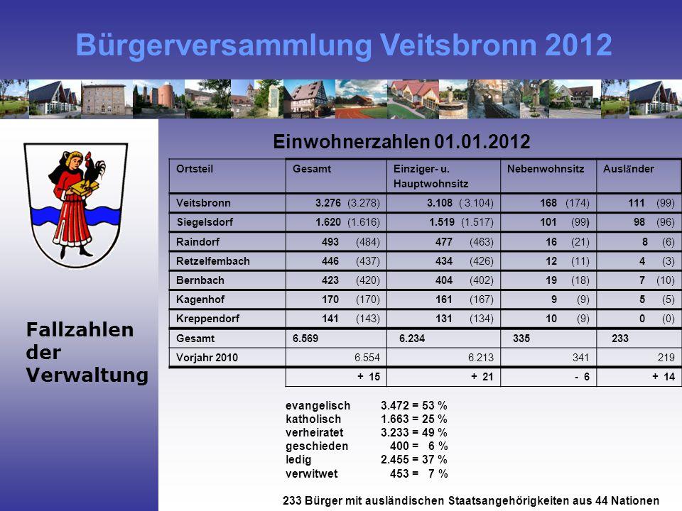 Bürgerversammlung Veitsbronn 2012 Fallzahlen der Verwaltung OrtsteilGesamtEinziger- u.