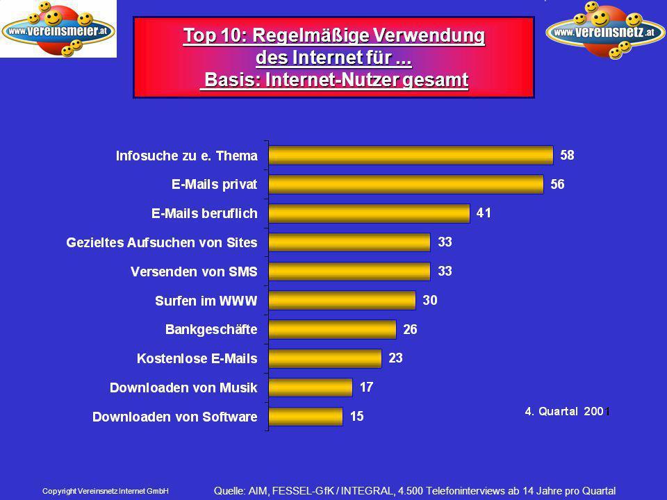 Copyright Vereinsnetz Internet GmbH Top 10: Regelmäßige Verwendung des Internet für...