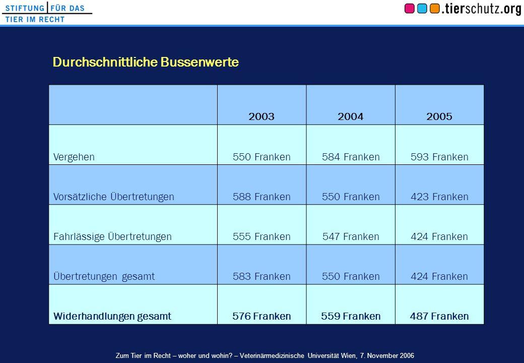 Durchschnittliche Bussenwerte Zum Tier im Recht – woher und wohin? – Veterinärmedizinische Universität Wien, 7. November 2006 200320042005 Vergehen550