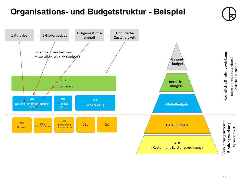 Organisations- und Budgetstruktur - Beispiel BB LR Kurzmann GB Umwelt und Raumordnung (A13) DB1 Umwelt DB1 Technik und Umweltkontroll e DB1 Raumordnung DB1 GB Technik (A15) GB Verkehr (A16) Bereichs- budgets KLR (Kosten- und Leistungsrechnung) Detailbudgets Globalbudgets Gesamt- budget Finanzrahmen bestimmt Summe aller Bereichsbudgets 1 Aufgabe1 Globalbudget 1 Organisations- einheit 1 politische Zuständigkeit === Rechtliche Bindungswirkung Verwaltungsinterne Bindungswirkung Budgethoheit des Landtages Aufgabenorientiert Organorientiert 11