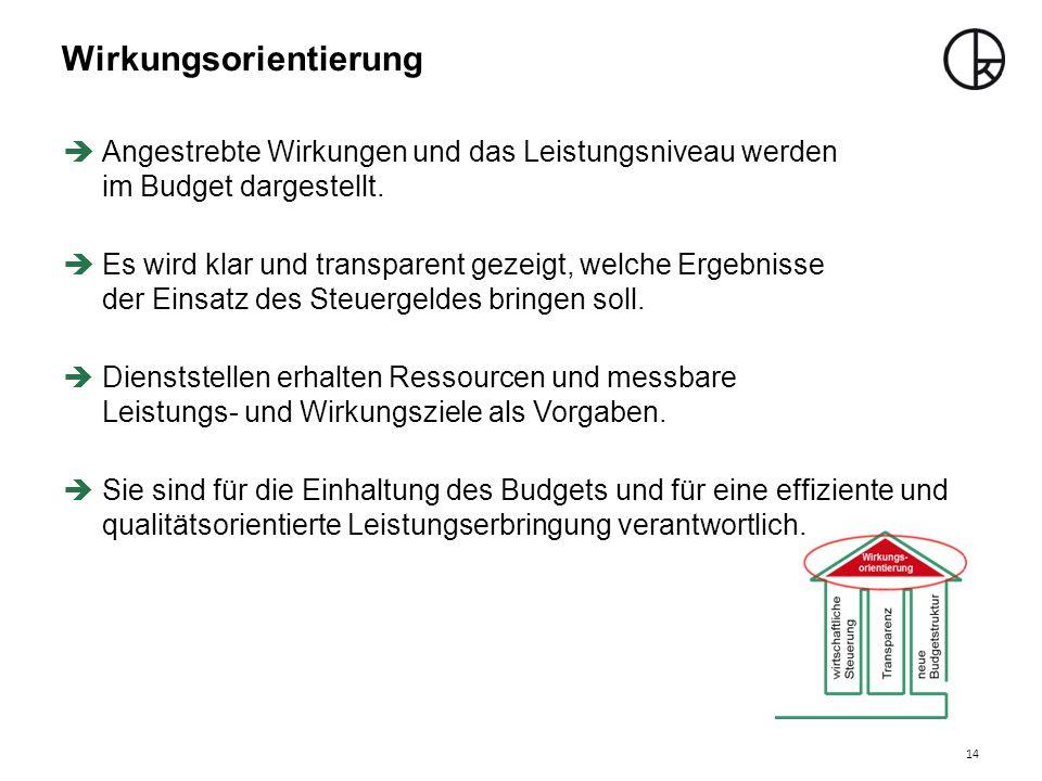 Wirkungsorientierung  Angestrebte Wirkungen und das Leistungsniveau werden im Budget dargestellt.  Es wird klar und transparent gezeigt, welche Erge
