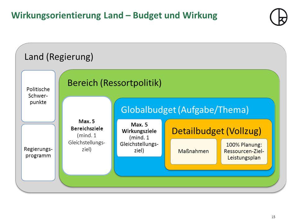 Wirkungsorientierung Land – Budget und Wirkung Max. 5 Bereichsziele (mind. 1 Gleichstellungs- ziel) 15