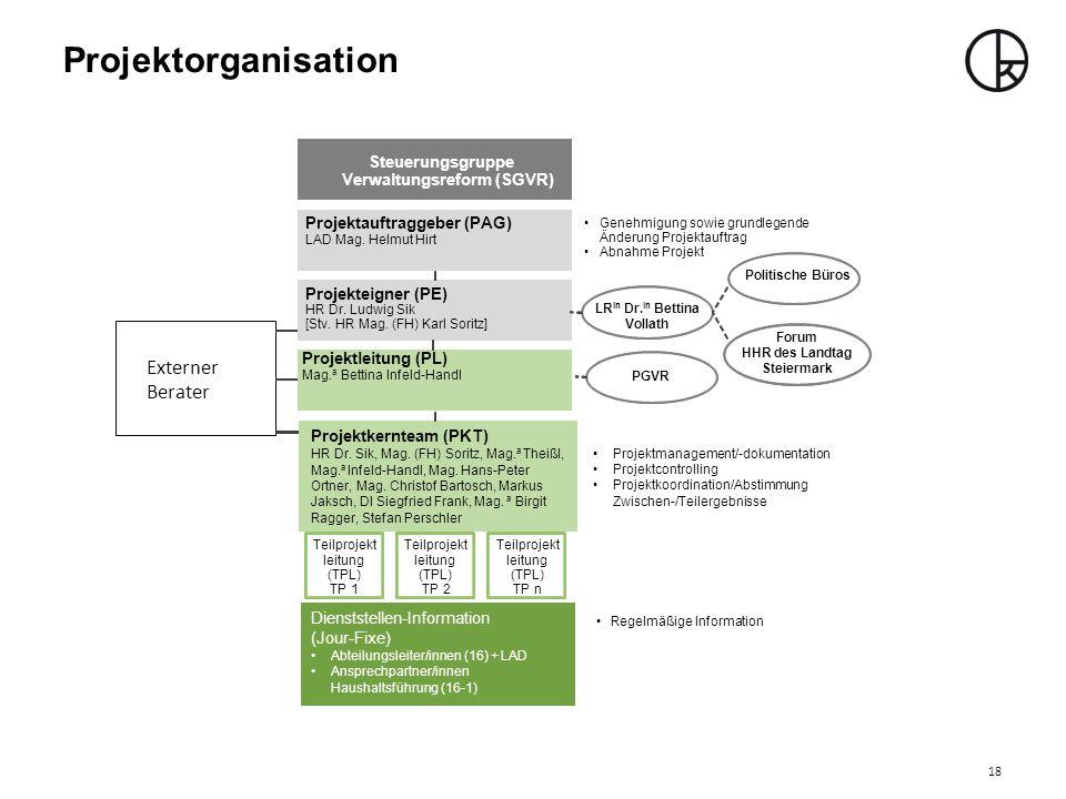 Projektorganisation Externer Berater Steuerungsgruppe Verwaltungsreform (SGVR) Projektauftraggeber (PAG) LAD Mag. Helmut Hirt Projekteigner (PE) HR Dr