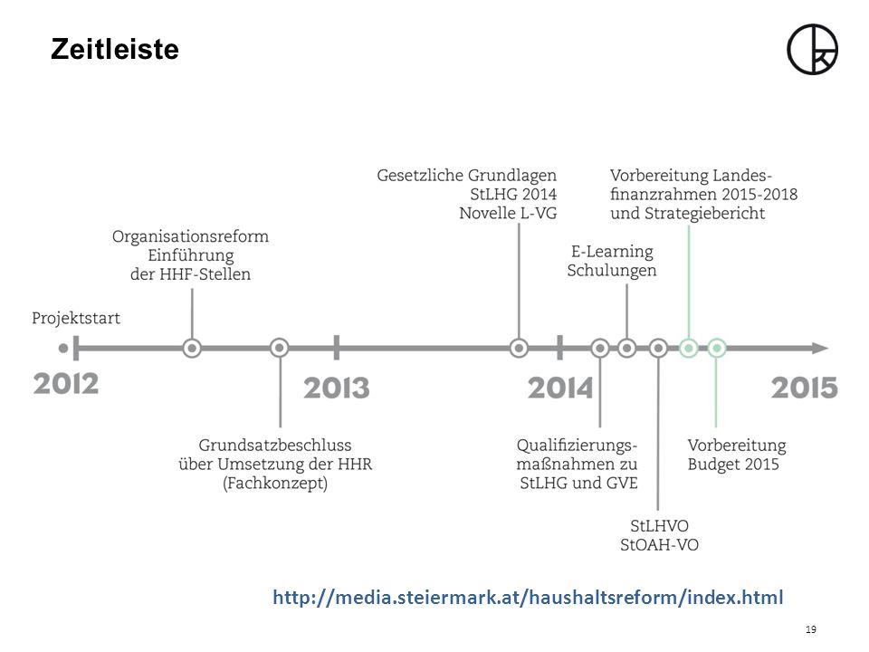 Zeitleiste 19 http://media.steiermark.at/haushaltsreform/index.html