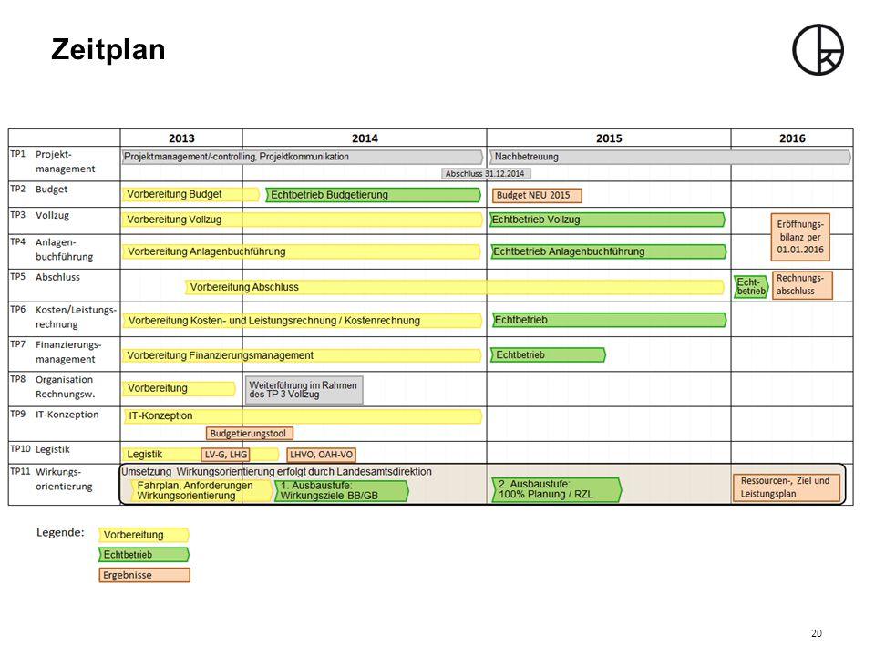 Zeitplan 20