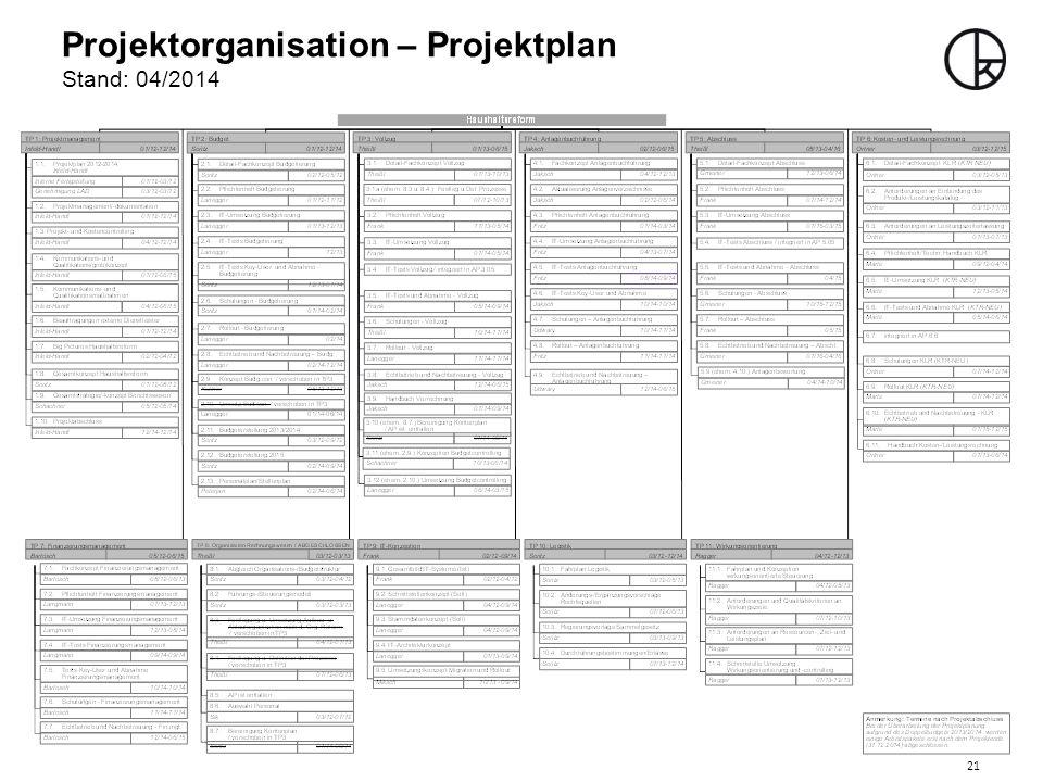 Projektorganisation – Projektplan Stand: 04/2014 21