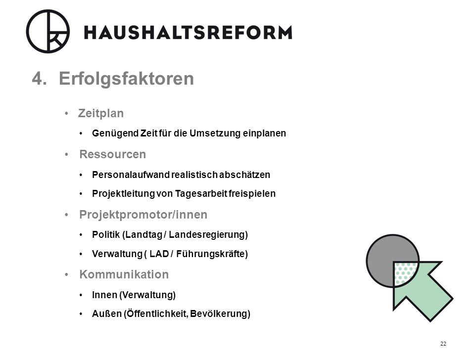 4.Erfolgsfaktoren Zeitplan Genügend Zeit für die Umsetzung einplanen Ressourcen Personalaufwand realistisch abschätzen Projektleitung von Tagesarbeit