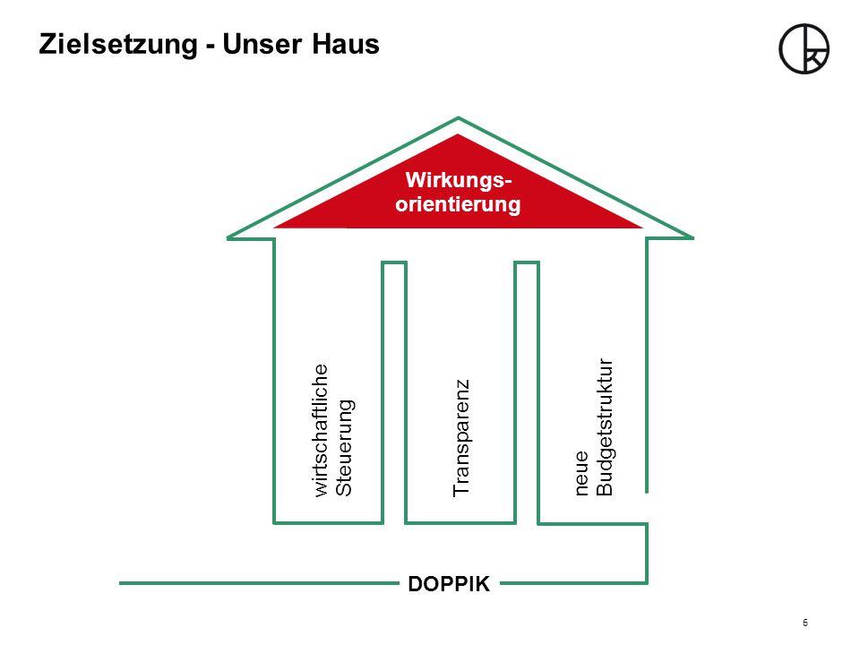Zielsetzung - Unser Haus Wirkungs- orientierung wirtschaftliche Steuerung Transparenzneue Budgetstruktur Wirkungs- orientierung DOPPIK 6