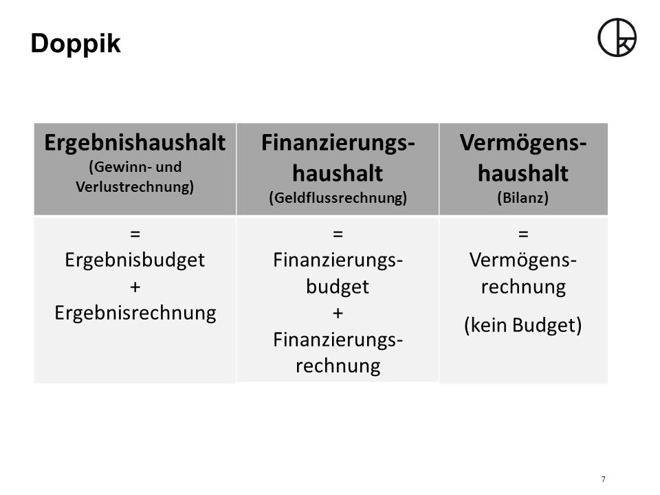 Doppik Ergebnishaushalt (Gewinn- und Verlustrechnung) = Ergebnisbudget + Ergebnisrechnung Finanzierungs- haushalt (Geldflussrechnung) = Finanzierungs- budget + Finanzierungs- rechnung Vermögens- haushalt (Bilanz) = Vermögens- rechnung (kein Budget) 7