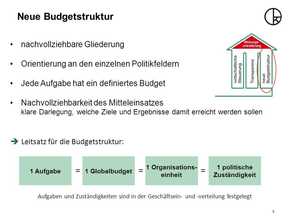 Neue Budgetstruktur nachvollziehbare Gliederung Orientierung an den einzelnen Politikfeldern Jede Aufgabe hat ein definiertes Budget Nachvollziehbarke
