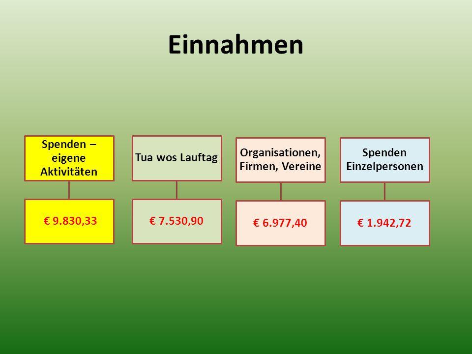 Einnahmen Spenden – eigene Aktivitäten € 9.830,33 Tua wos Lauftag € 7.530,90 Spenden Einzelpersonen € 1.942,72 Organisationen, Firmen, Vereine € 6.977