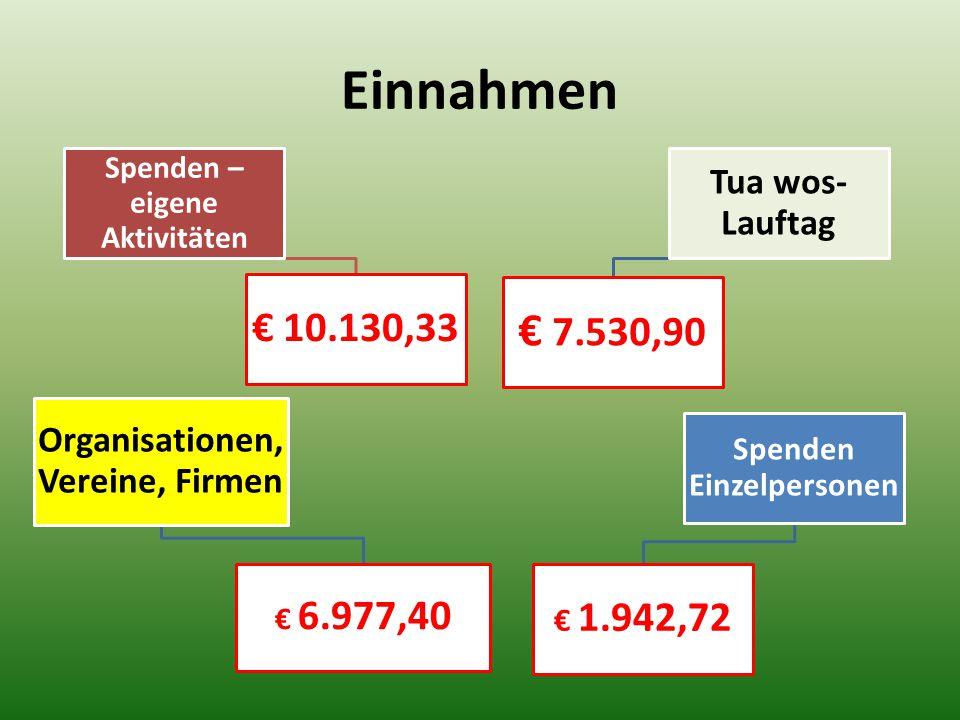 Einnahmen Spenden – eigene Aktivitäten € 10.130,33 Organisationen, Vereine, Firmen € 6.977,40 Tua wos- Lauftag € 7.530,90 Spenden Einzelpersonen € 1.942,72