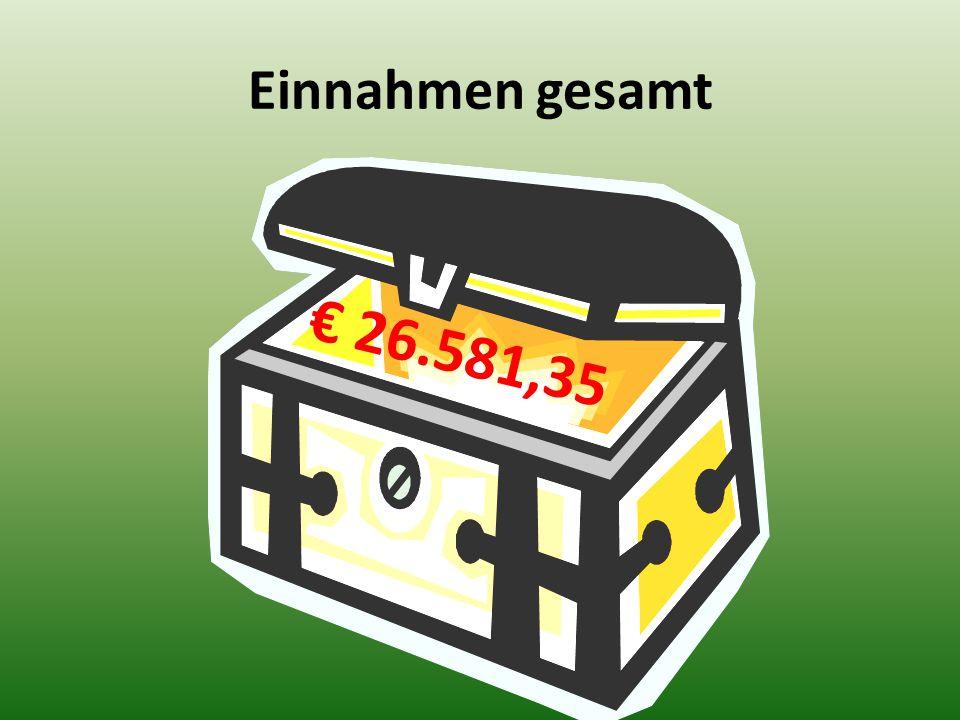 Einnahmen gesamt € 26.581,35